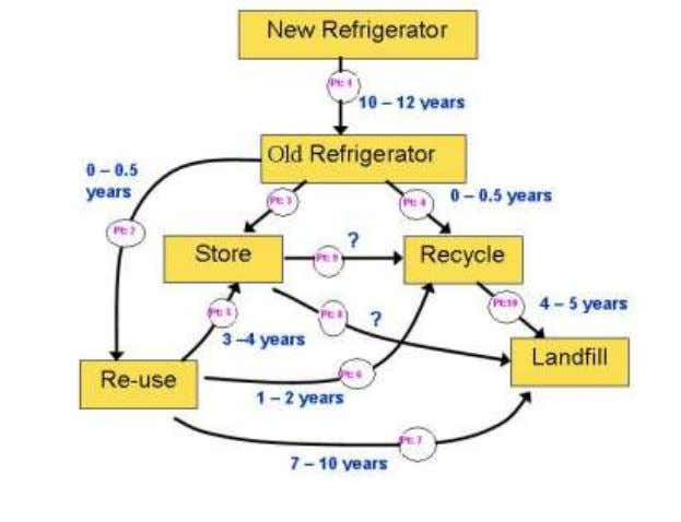 estimated for 15 – 25 years. Life-Cycle of Refrigerators 3.7.6 Air-Conditioners: Broad categorization of Air