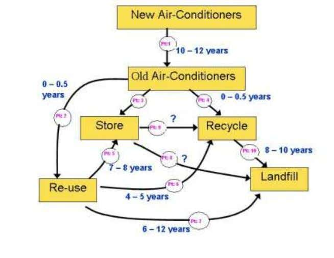 Life-Cycle of Air Conditioners 3.7.7 Photocopying Machines: Current market size of photocopiers amount to approx. 6000