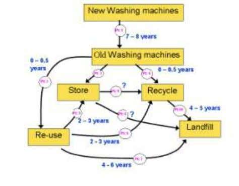 Model, Lifespan/time of a Washing Machine has been estimated for 15 – 20 years. Life-Cycle of