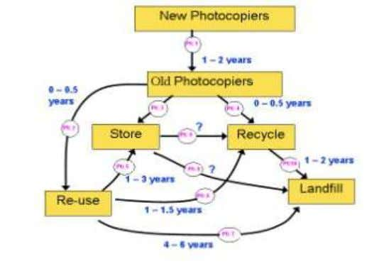 Life-Cycle of Photocopiers 3.7.8 Washing machines: Washing machine market increased tremendously during last 5 – 7