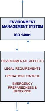 ENVIRONMENT MANAGEMENT SYSTEM ISO 14001 ENVIRONMENTAL ASPECTS LEGAL REQUIREMENTS OPERATION CONTROL EMERGENCY