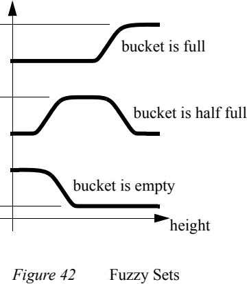 bucket is full bucket is half full bucket is empty height Figure 42 Fuzzy Sets