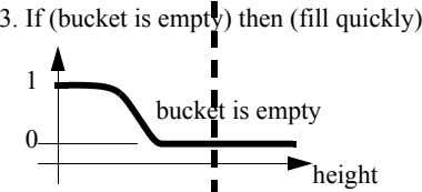 3. If (bucket is empty) then (fill quickly) 1 bucket is empty 0 height