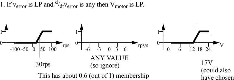 1. If v error is LP and d / dt v error is any then