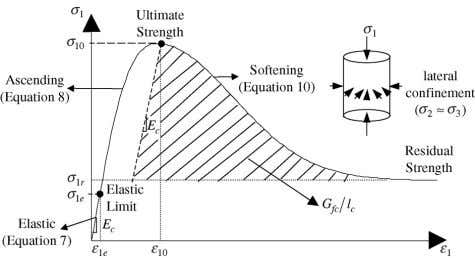 section. The model is a global representation rather than a Fig. 1. Confined concrete stress–strain curve.