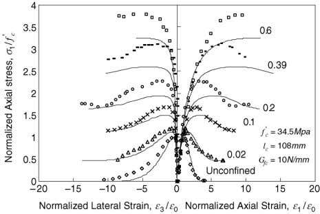 numbers next to curves are confining stresses). Fig. 5. Comparisons of experimental results of Smith et