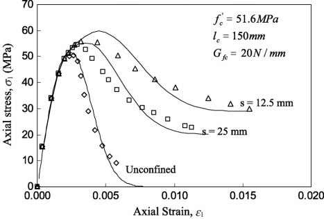 B. Binici / Engineering Structures 27 (2005) 1040–1051 1047 Fig. 9. Comparisons of experimental results of