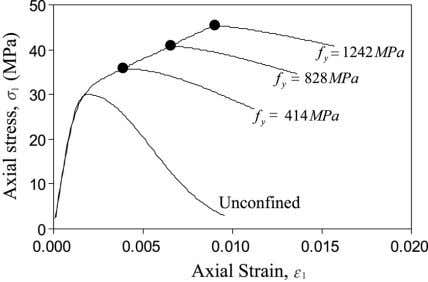 thickness from 0.02 to (a) Effect of compressive strength. (b) Effect of yield strength. Fig. 13.