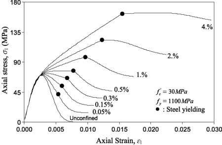 yield strength on the behavior of steel confined concrete. Fig. 14. Effect of lateral reinforcement ratio