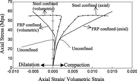 Steel confined concrete showed volumetric compaction until Fig. 16. Comparisons of axial and volumetric behaviors of