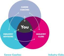 CAREER COACHES You INDUSTRY INDUSTRY ADVISORS CLUBS Career Coaches Industry Clubs