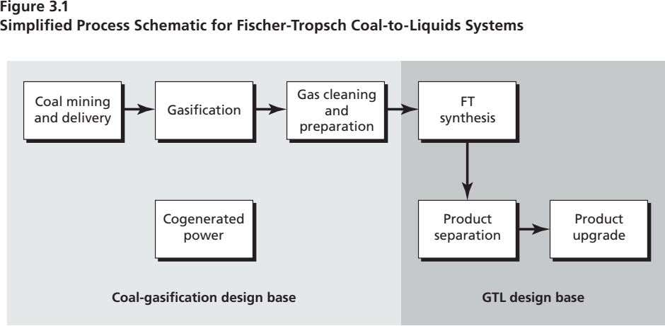Figure 3.1 Simplified Process Schematic for Fischer-Tropsch Coal-to-Liquids Systems Gas cleaning Coal mining FT