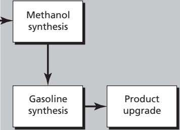 Methanol synthesis Gasoline Product synthesis upgrade