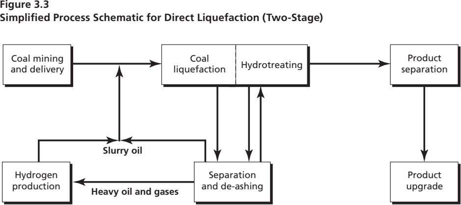 Figure 3.3 Simplified Process Schematic for Direct Liquefaction (Two-Stage) Coal mining Coal Product Hydrotreating