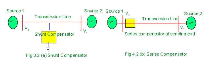 : Consider a transmission line with sources at either end, provided with shunt and series compensator