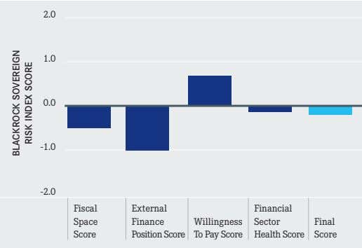 2.0 1.0 0.0 -1.0 -2.0 Fiscal External Financial Space Finance Willingness To Pay Score Sector