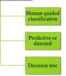 Human-guided classification Predictive or directed Decision tree