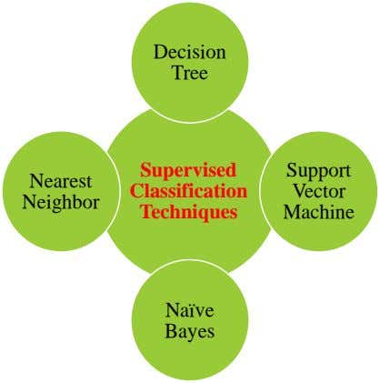 Decision Tree Supervised Support Nearest Classification Vector Neighbor Techniques Machine Naïve Bayes