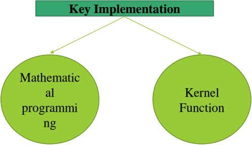 Key Implementation Mathematic al Kernel programmi Function ng
