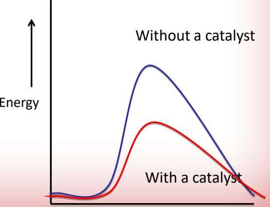 Without a catalyst Energy With a catalyst