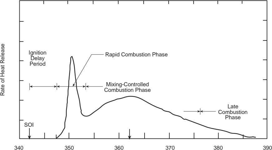 Ignition Rapid Combustion Phase Delay Period Mixing-Controlled Combustion Phase Late Combustion Phase SOI 340