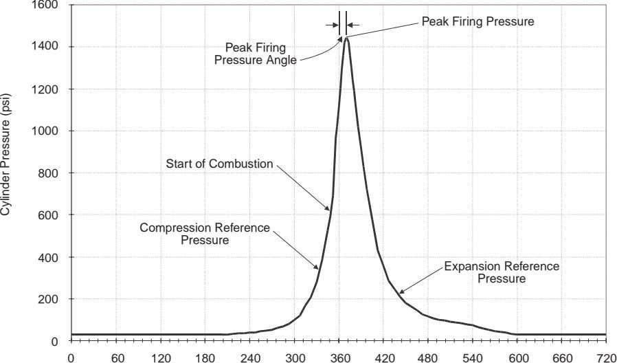 1600 Peak Firing Pressure 1400 Peak Firing Pressure Angle 1200 1000 Start of Combustion 800