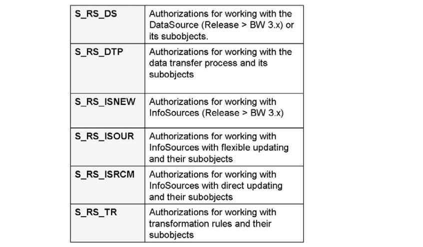 object re lated to Data Warehousing Workbench objects. SAP COMMUNITY NETWORK SDN - sdn.sap.com | BPX