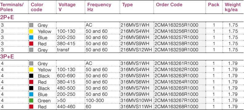Terminals/ Color Voltage Frequency Type Order Code Pack Weight Poles code V Hz kg/ea 2P+E