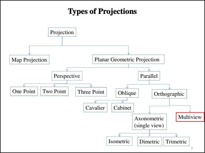 Types of Projections Projection Map Projection Planar Geometric Projection Perspective Parallel One Point Two Point