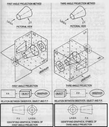 On any drawing it essential to indicate the method of projection adopted 9 Ref: Engineering Drawing