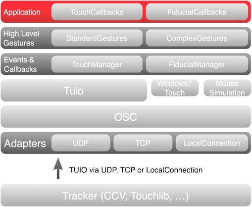 ple tiers. Interaction on a tabletop system is recognized Fig. 1 TUIO AS3 architecture by the
