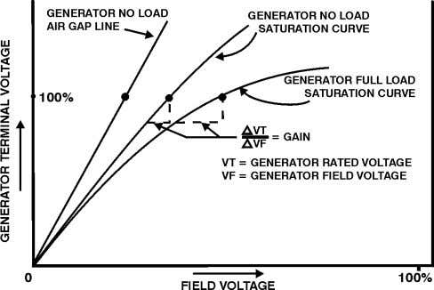 very small values to avoid large changes in generator vars. Fig. 4. Generator Saturation Curve Illustrating
