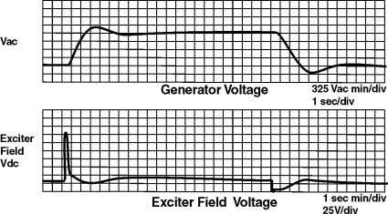 Fig. 5. Voltage Step Responses Performed on a Hydro Turbine Generator with Analog Voltage Regulation