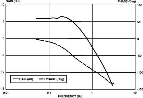 the voltage step responses in Figure 10 as being optimal. Fig. 13. Bode Plot of Off-Line
