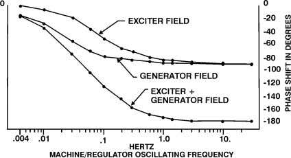 phase shift to provide a stable and fast responding system. Fig. 11. Phase Shift of the