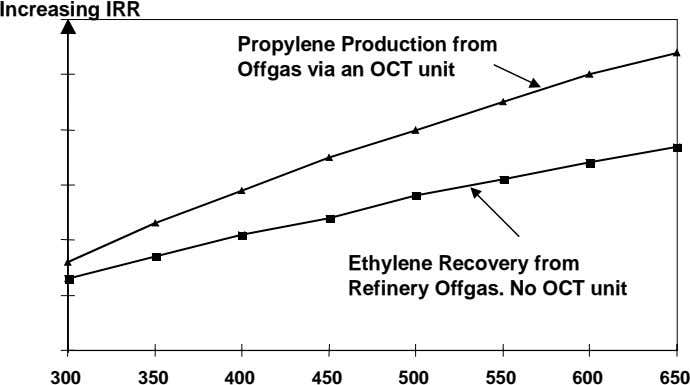 Increasing IRR Propylene Production from Offgas via an OCT unit Ethylene Recovery from Refinery Offgas.