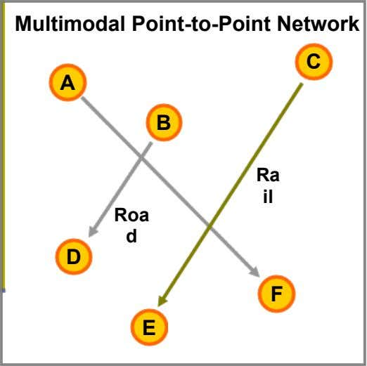 Multimodal Point-to-Point Network C A B Ra il Roa d D F E
