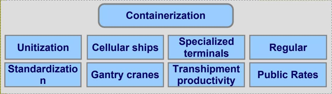 Containerization Specialized Unitization Cellular ships Regular terminals Standardizatio Transhipment Gantry