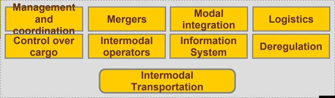 Management and coordination Control over cargo Modal Mergers Logistics integration Intermodal Information