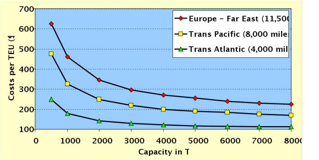 Average Cost per TEU by Containership Capacity and By Route, 1997