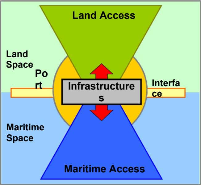 Land Access Land Space Po Interfa rt Infrastructure ce s Maritime Space Maritime Access