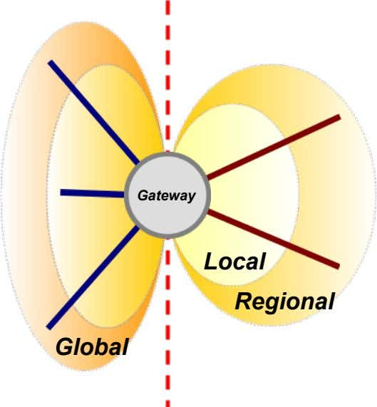 Gateway Local Regional Global