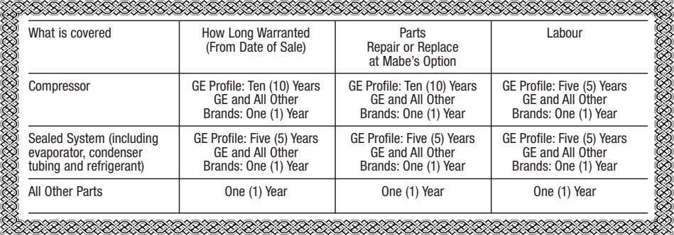 What is covered How Long Warranted (From Date of Sale) Parts Repair or Replace at