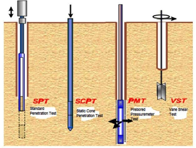IRC:75-2015 Fig. 2.2: Schematic Representation of various In-situ Tests 2.3.1.1 Penetration resistance tests The most