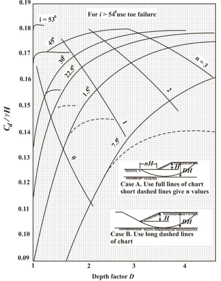 IRC:75-2015 Fig. 3.3: Chart of Stability Numbers for the Case of Zero Friction Angle and Limited