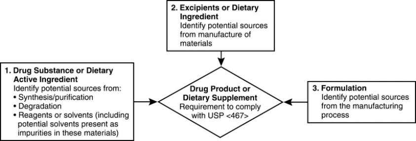 products and dietary supplements is shown in Figure 1 . Figure 1. Potential sources of residual