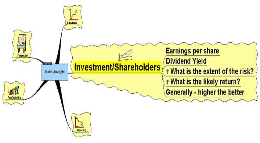 liabilities then it may affect the profitability of the firm. INVESTMENT / SHAREHOLDER EARNING PER SAHRE:-