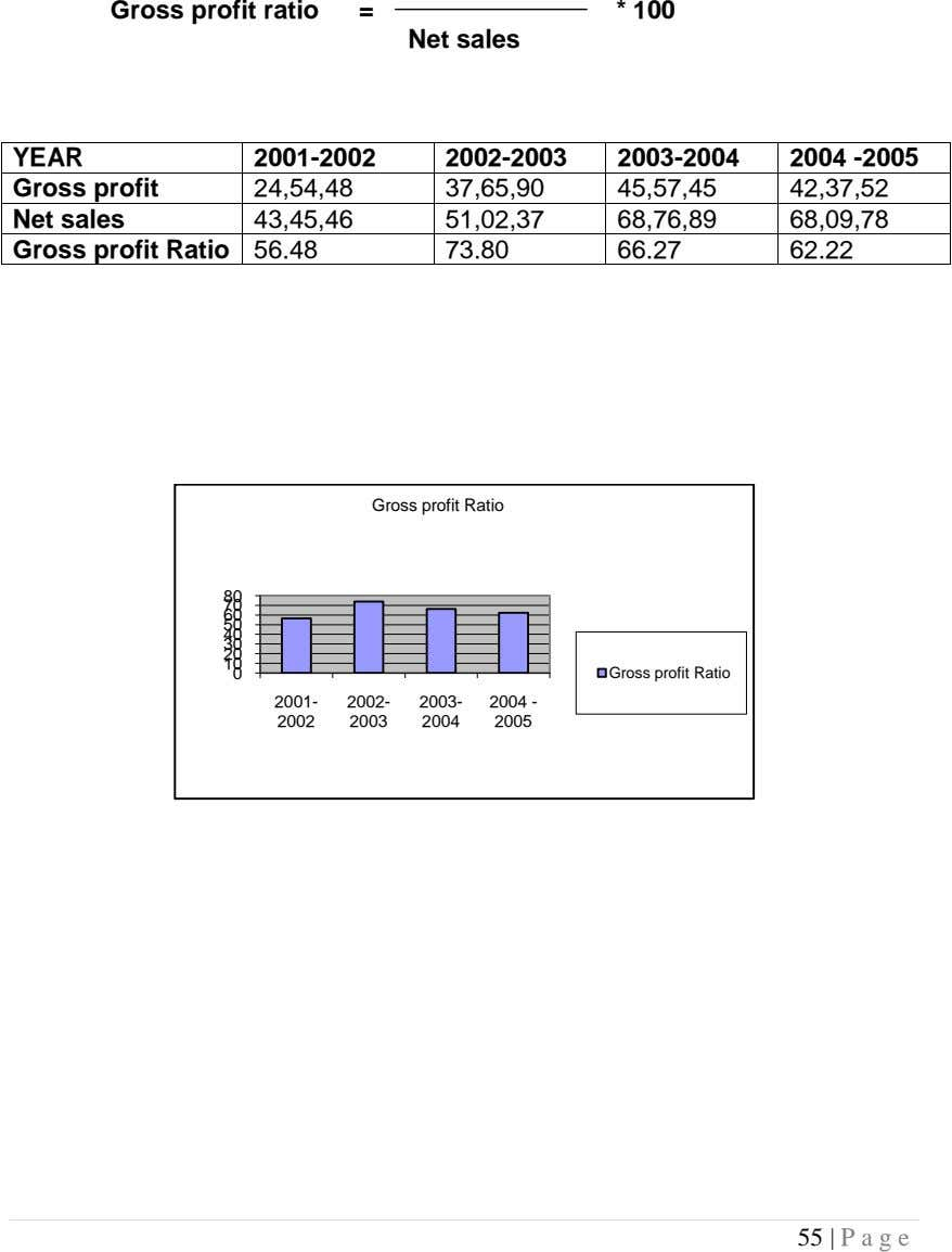 Gross profit ratio = * 100 Net sales YEAR 2001-2002 2002-2003 2003-2004 2004 -2005 Gross