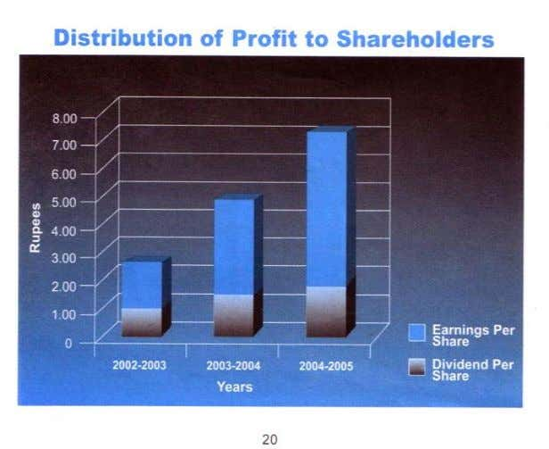 capital appreciation per unit share by 0.41 to 05.52. The above diagram shows the Earning per