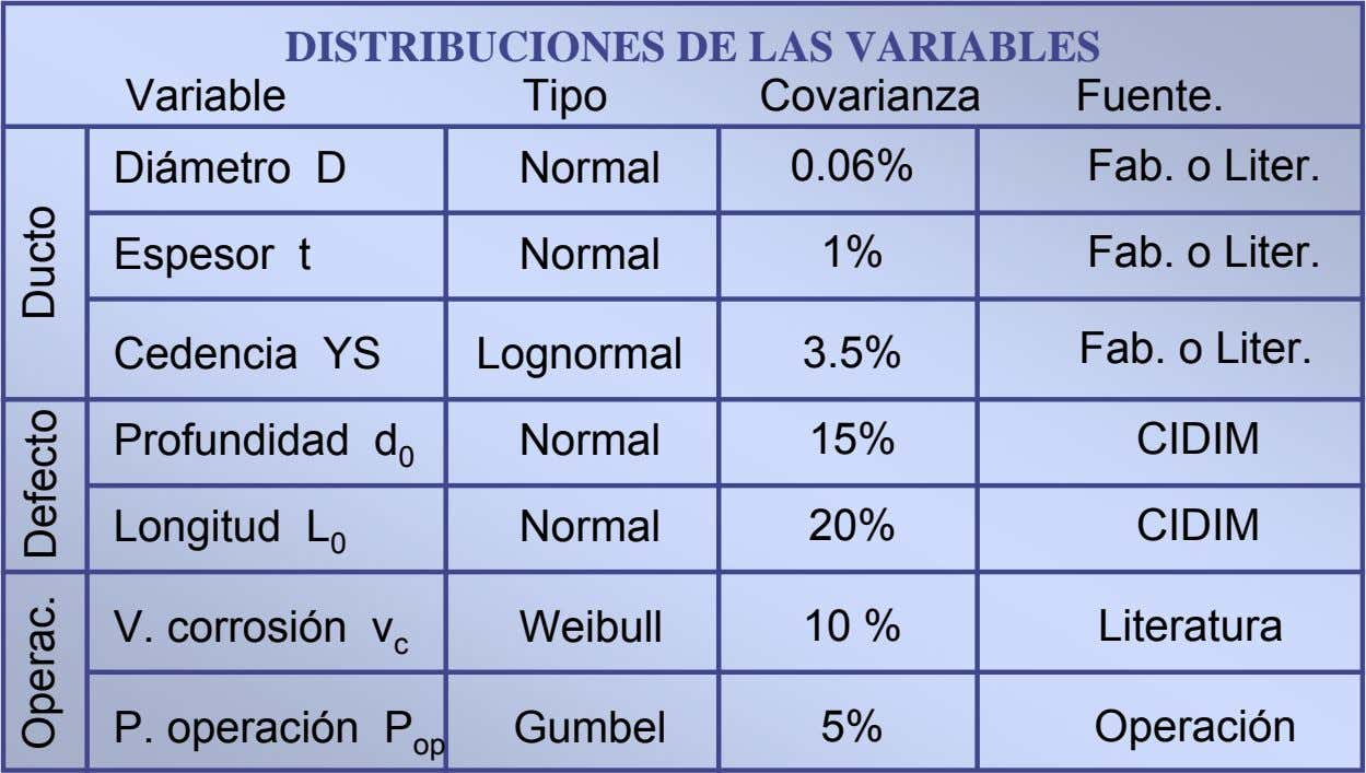 DISTRIBUCIONES DE LAS VARIABLES Variable Tipo Covarianza Fuente. Diámetro D Normal 0.06% Fab. o Liter.